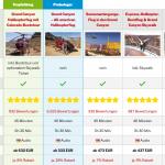 Helikopterflug Grand Canyon Vergleich